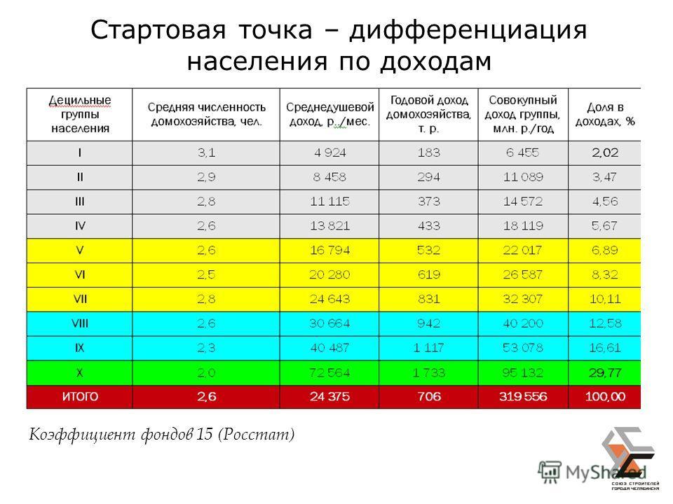 Стартовая точка – дифференциация населения по доходам Коэффициент фондов 15 (Росстат)