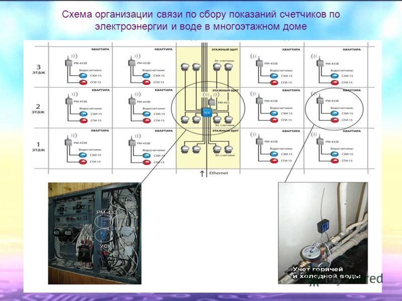 Схема организации связи по сбору показаний счетчиков по электроэнергии и воде в многоэтажном доме