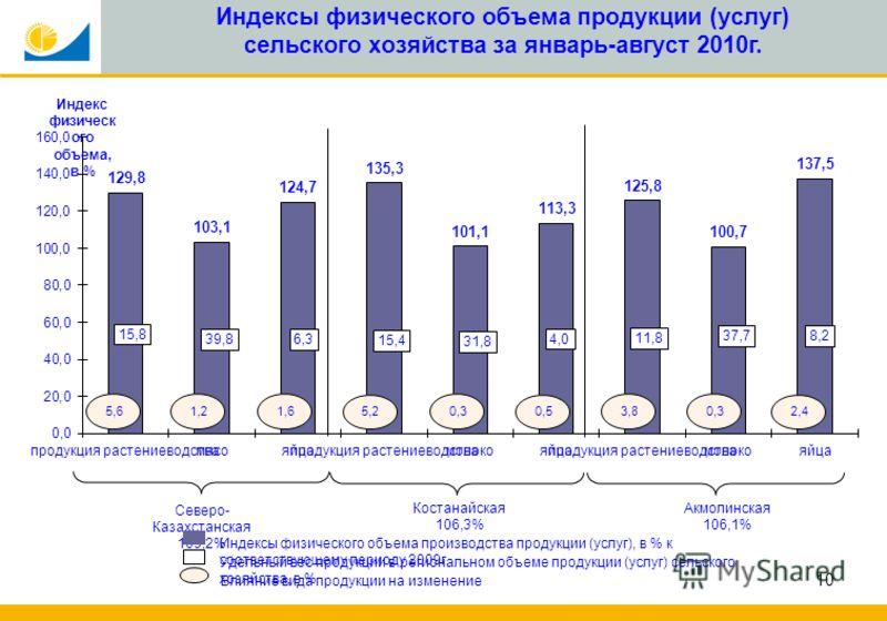 10 Индексы физического объема продукции (услуг) сельского хозяйства за январь-август 2010г.