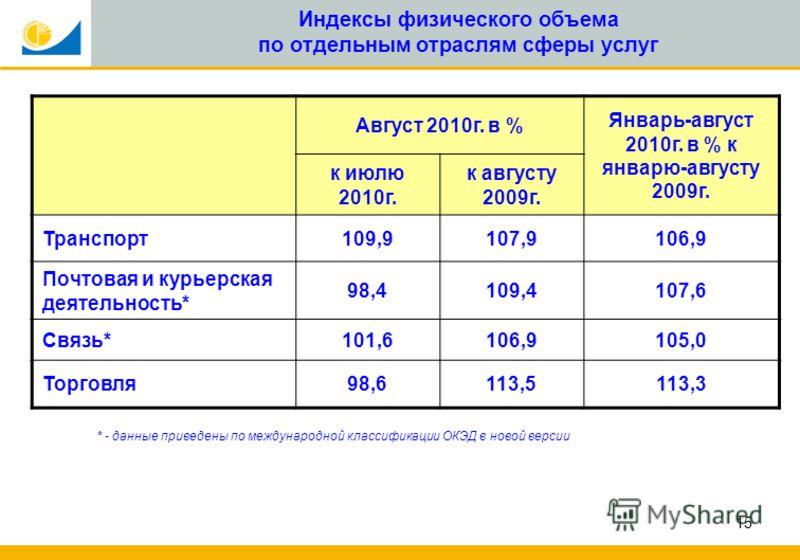 15 Индексы физического объема по отдельным отраслям сферы услуг * - данные приведены по международной классификации ОКЭД в новой версии Август 2010г. в % Январь-август 2010г. в % к январю-августу 2009г. к июлю 2010г. к августу 2009г. Транспорт109,910