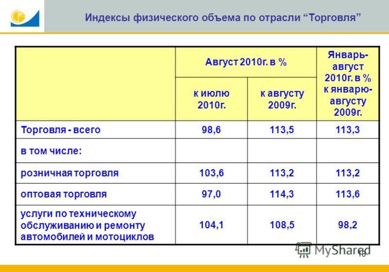 18 Индексы физического объема по отрасли Торговля Август 2010г. в % Январь- август 2010г. в % к январю- августу 2009г. к июлю 2010г. к августу 2009г. Торговля - всего98,6113,5113,3 в том числе: розничная торговля103,6113,2 оптовая торговля97,0114,311