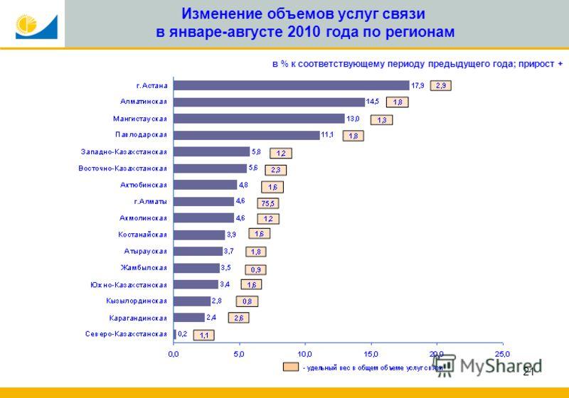 21 Изменение объемов услуг связи в январе-августе 2010 года по регионам в % к соответствующему периоду предыдущего года; прирост +