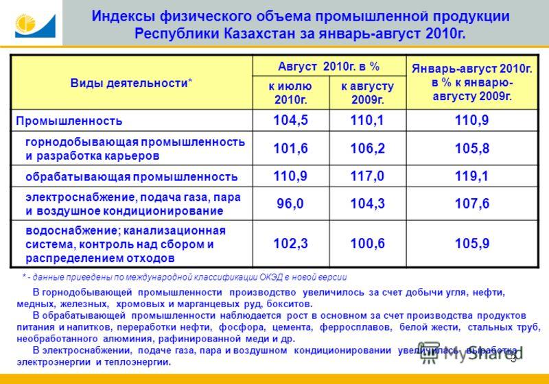 3 Индексы физического объема промышленной продукции Республики Казахстан за январь-август 2010г. Виды деятельности* Август 2010г. в % Январь-август 2010г. в % к январю- августу 2009г. к июлю 2010г. к августу 2009г. Промышленность 104,5110,1110,9 горн