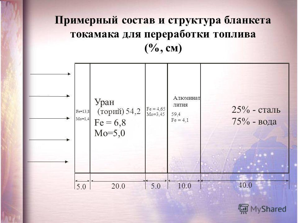Примерный состав и структура бланкета токамака для переработки топлива (%, см) Уран (торий) 54,2 Fe = 6,8 Mo=5,0 Fe = 4,65 Mo=3,45 Плюминат 59,4 4,1Fe = 25% - сталь 75% - вода 5.0 20.05.0 10.0 40.0 Fe=13,8 Mo=1,4 Алюминат лития