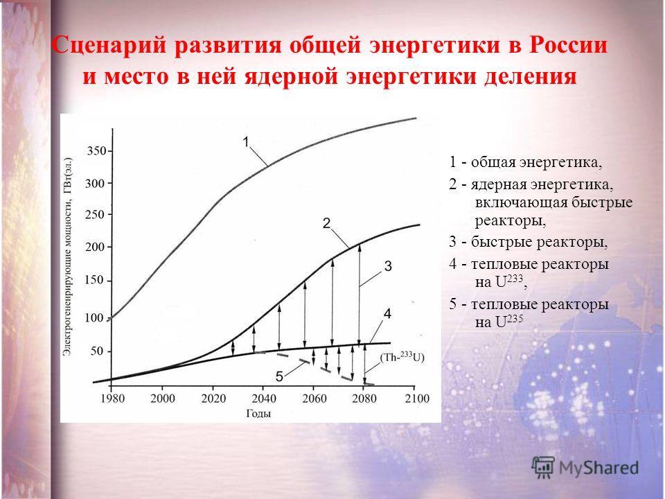 Сценарий развития общей энергетики в России и место в ней ядерной энергетики деления 1 - общая энергетика, 2 - ядерная энергетика, включающая быстрые реакторы, 3 - быстрые реакторы, 4 - тепловые реакторы на U 233, 5 - тепловые реакторы на U 235