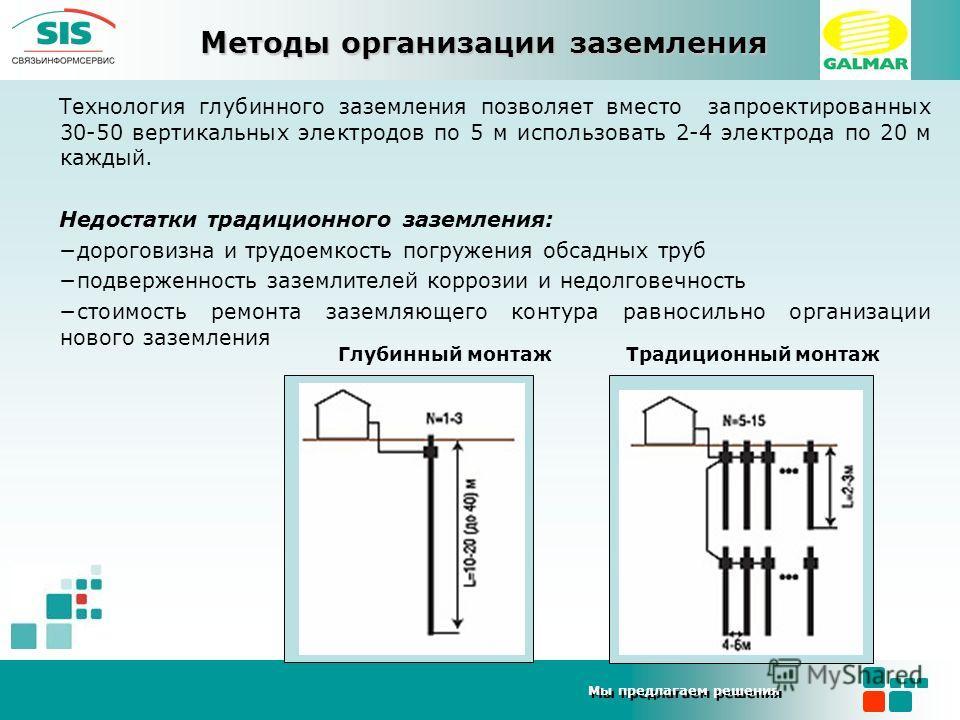 Мы предлагаем решения Технология глубинного заземления позволяет вместо запроектированных 30-50 вертикальных электродов по 5 м использовать 2-4 электрода по 20 м каждый. Недостатки традиционного заземления: дороговизна и трудоемкость погружения обсад