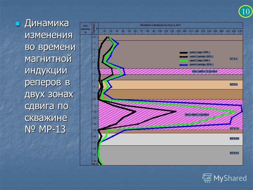 Динамика изменения во времени магнитной индукции реперов в двух зонах сдвига по скважине МР-13 Динамика изменения во времени магнитной индукции реперов в двух зонах сдвига по скважине МР-13 10