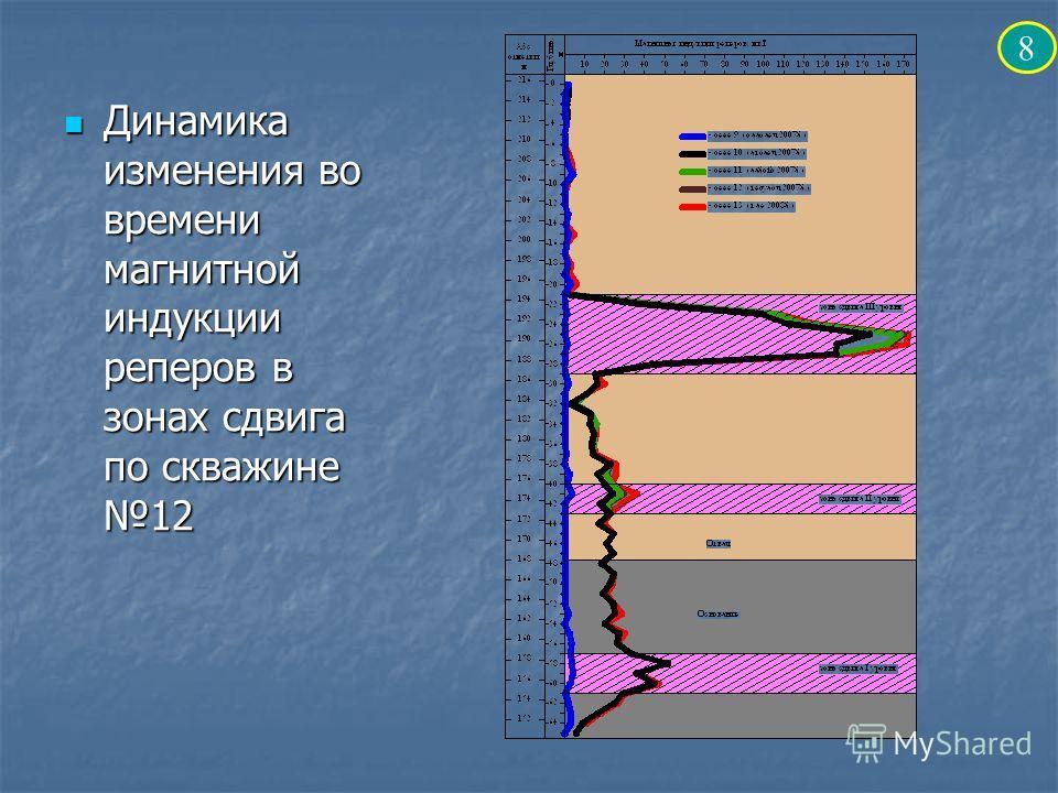 Динамика изменения во времени магнитной индукции реперов в зонах сдвига по скважине 12 Динамика изменения во времени магнитной индукции реперов в зонах сдвига по скважине 12 8