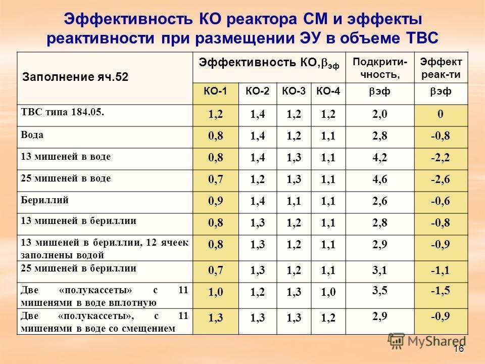Эффективность КО реактора СМ и эффекты реактивности при размещении ЭУ в объеме ТВС Заполнение яч.52 Эффективность КО, эф Подкрити- чность, Эффект реак-ти КО-1КО-2КО-3КО-4 эф ТВС типа 184.05. 1,21,41,2 2,00 Вода 0,81,41,21,12,8-0,8 13 мишеней в воде 0