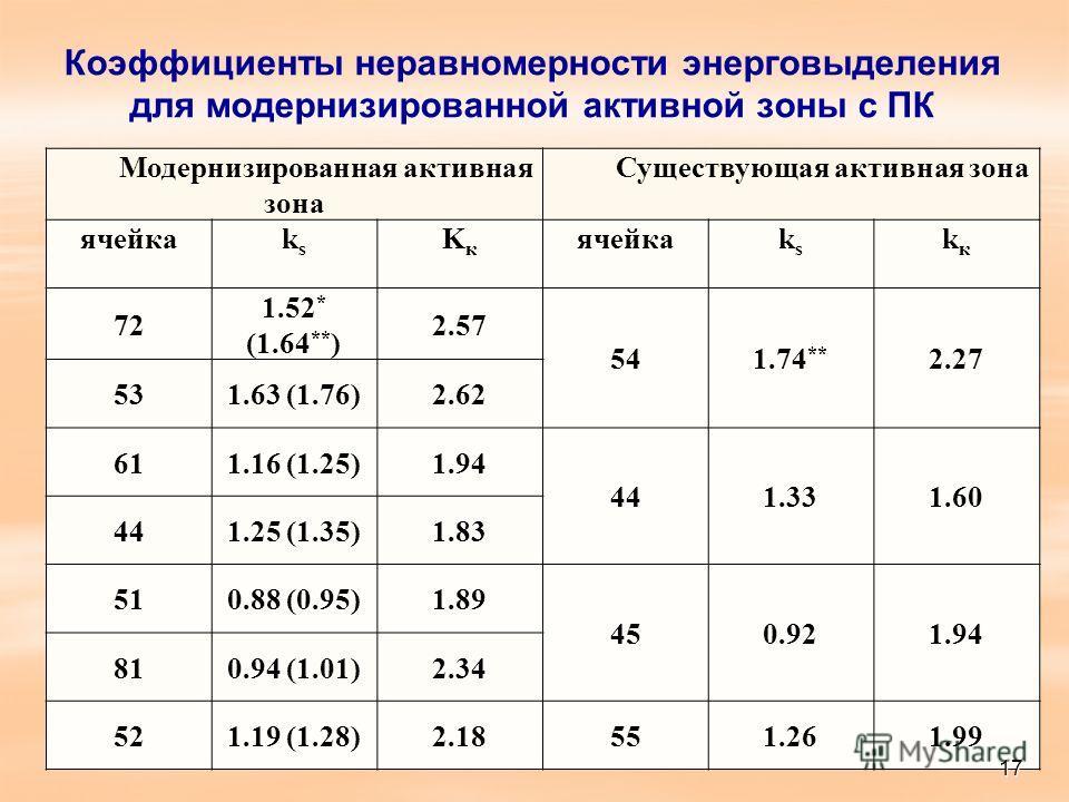 Коэффициенты неравномерности энерговыделения для модернизированной активной зоны с ПК Модернизированная активная зона Существующая активная зона ячейкаksks KкKк ksks kкkк 72 1.52 * (1.64 ** ) 2.57 541.74 ** 2.27 531.63 (1.76)2.62 611.16 (1.25)1.94 44