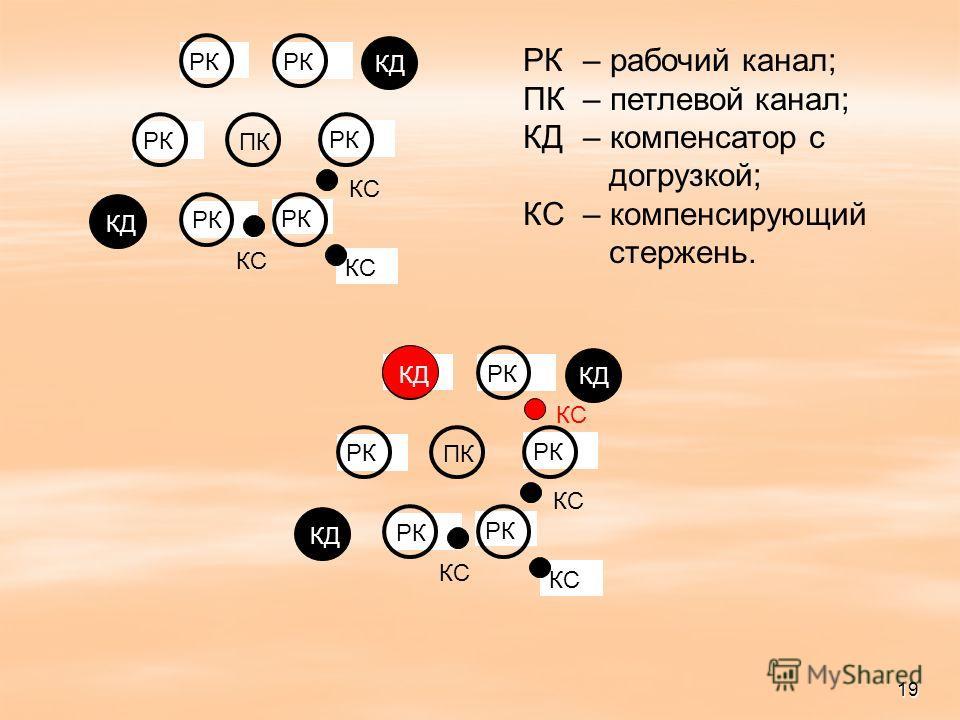 КС РК ПК КС КД РК– рабочий канал; ПК– петлевой канал; КД– компенсатор с догрузкой; КС– компенсирующий стержень. КС РК ПК КС КД КС 19