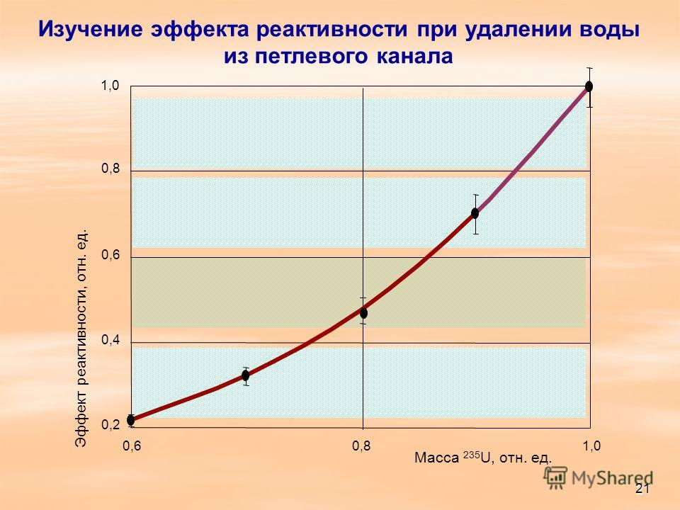 Изучение эффекта реактивности при удалении воды из петлевого канала 0,2 0,4 0,6 0,8 1,0 0,60,8 Масса 235 U, отн. ед. Эффект реактивности, отн. ед. 1,0 21