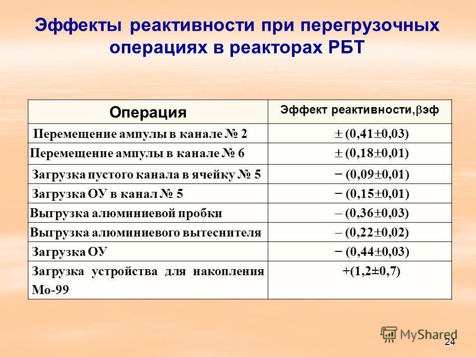 Эффекты реактивности при перегрузочных операциях в реакторах РБТ Операция Эффект реактивности, эф Перемещение ампулы в канале 2 (0,41 0,03) Перемещение ампулы в канале 6 (0,18 0,01) Загрузка пустого канала в ячейку 5 (0,09 0,01) Загрузка ОУ в канал 5