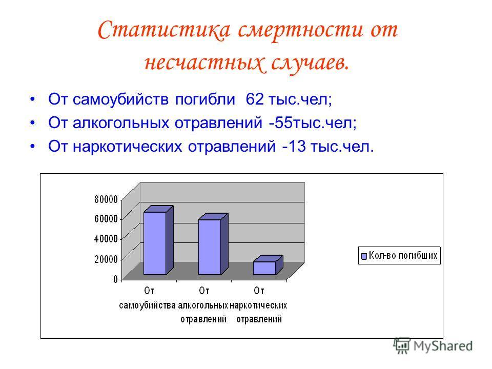 Статистика смертности от несчастных случаев. От самоубийств погибли 62 тыс.чел; От алкогольных отравлений -55тыс.чел; От наркотических отравлений -13 тыс.чел.