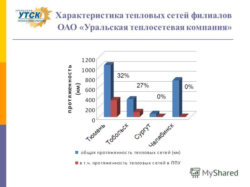 Характеристика тепловых сетей филиалов ОАО «Уральская теплосетевая компания» 32% 27% 0%