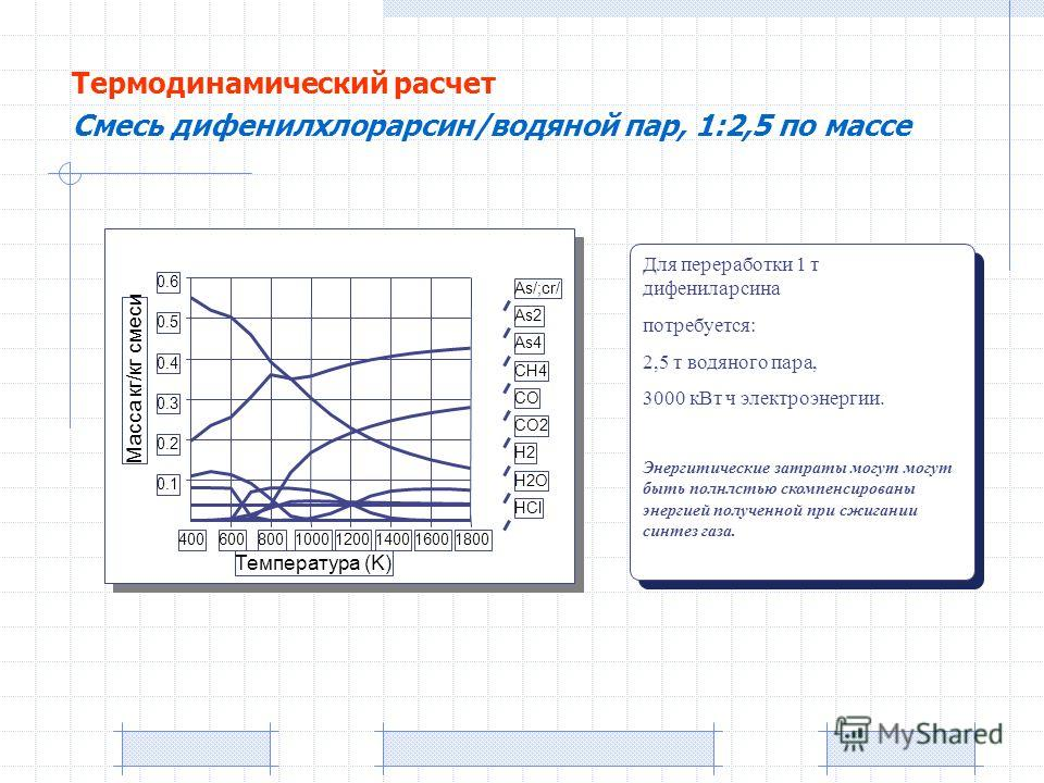 As/;cr/ As2 As4 CH4 CO CO2 H2 H2O HCl Масса кг/кг смеси Температура (K) 0.1 0.2 0.3 0.4 0.5 0.6 40060080010001200140016001800 Для переработки 1 т дифениларсина потребуется: 2,5 т водяного пара, 3000 кВт ч электроэнергии. Энергитические затраты могут