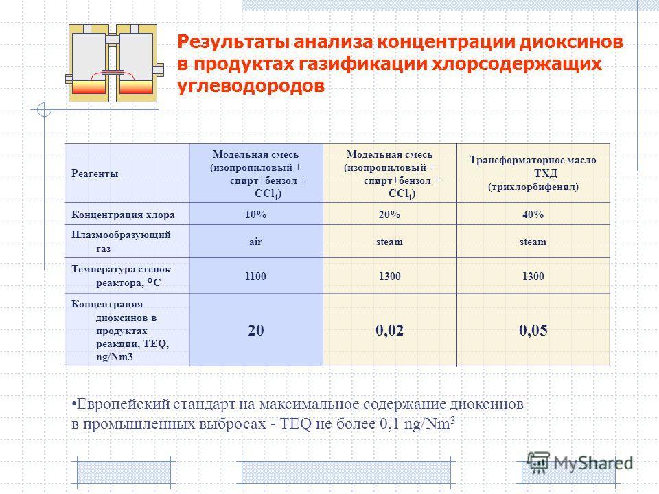 Реагенты Модельная смесь (изопропиловый + спирт+бензол + CCl 4 ) Модельная смесь (изопропиловый + спирт+бензол + CCl 4 ) Трансформаторное масло ТХД (трихлорбифенил) Концентрация хлора10%20%40% Плазмообразующий газ airsteam Температура стенок реактора