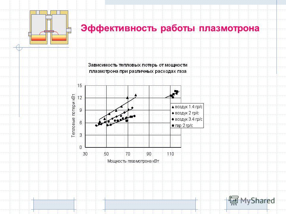 Эффективность работы плазмотрона