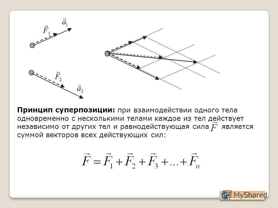 Принцип суперпозиции: при взаимодействии одного тела одновременно с несколькими телами каждое из тел действует независимо от других тел и равнодействующая сила является суммой векторов всех действующих сил: Uchim.net