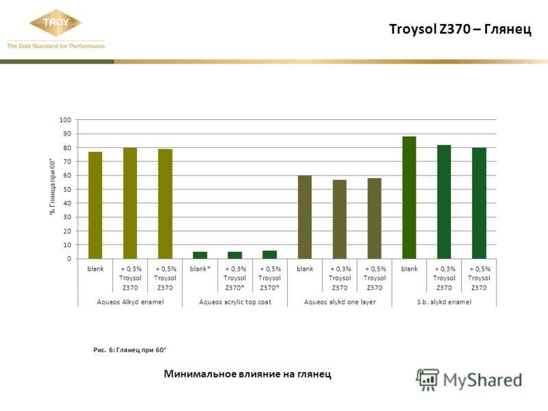 Troysol Z370 – Глянец Рис. 6: Глянец при 60° % Глянца при 60° Минимальное влияние на глянец