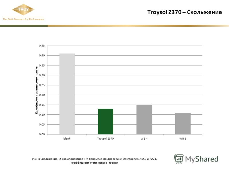 Troysol Z370 – Скольжение