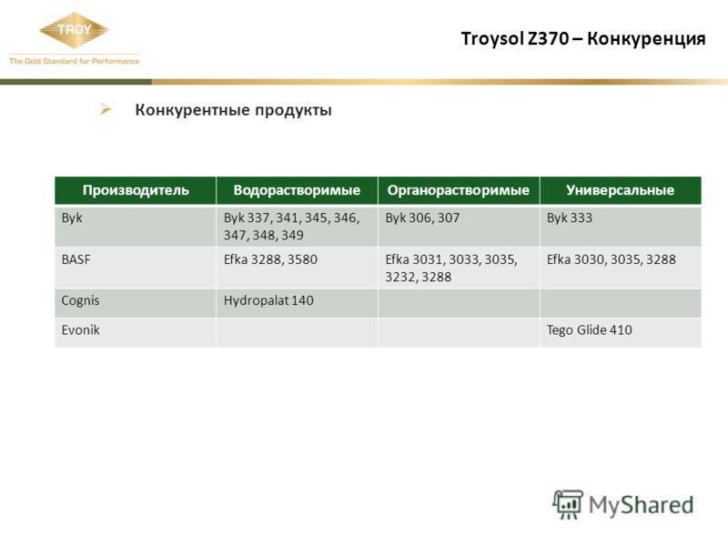 Troysol Z370 – Конкуренция Конкурентные продукты ПроизводительВодорастворимыеОрганорастворимыеУниверсальные BykByk 337, 341, 345, 346, 347, 348, 349 Byk 306, 307Byk 333 BASFEfka 3288, 3580Efka 3031, 3033, 3035, 3232, 3288 Efka 3030, 3035, 3288 Cognis