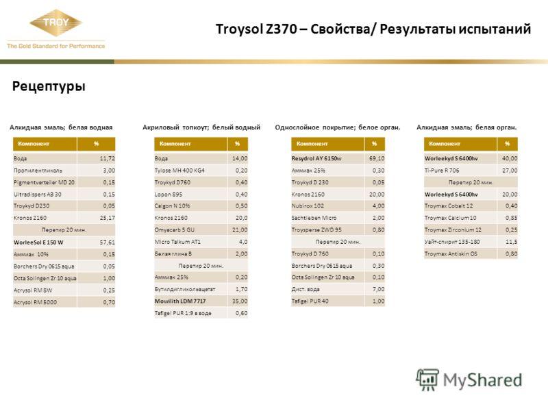 Troysol Z370 – Свойства/ Результаты испытаний Компонент% Вода11,72 Пропиленгликоль3,00 Pigmentverteiler MD 200,15 Ultradispers AB 300,15 Troykyd D2300,05 Kronos 216025,17 Перетир 20 мин. WorleeSol E 150 W57,61 Аммиак 10%0,15 Borchers Dry 0615 aqua0,0