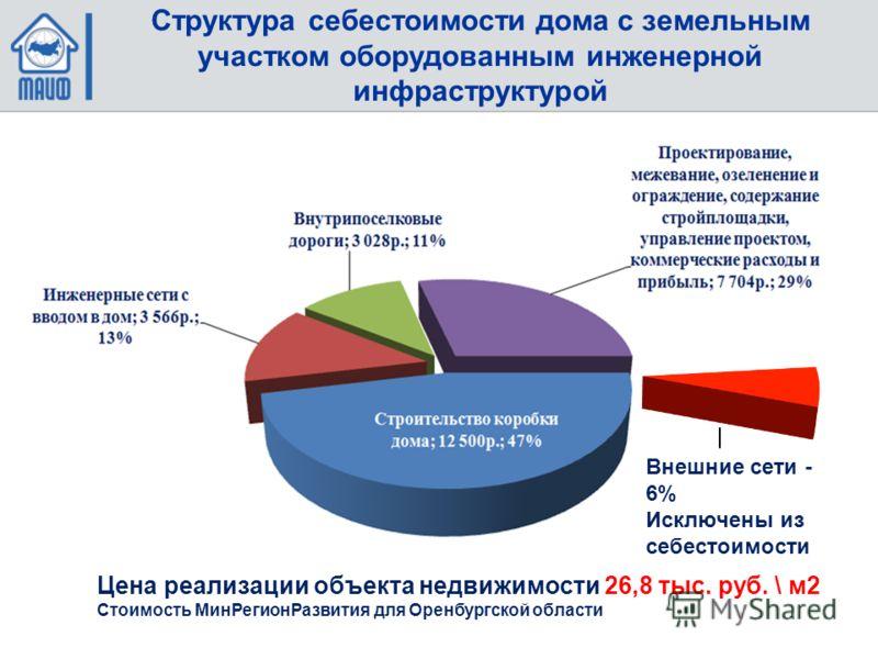 Цена реализации объекта недвижимости 26,8 тыс. руб. \ м2 Стоимость МинРегионРазвития для Оренбургской области Внешние сети - 6% Исключены из себестоимости Структура себестоимости дома с земельным участком оборудованным инженерной инфраструктурой