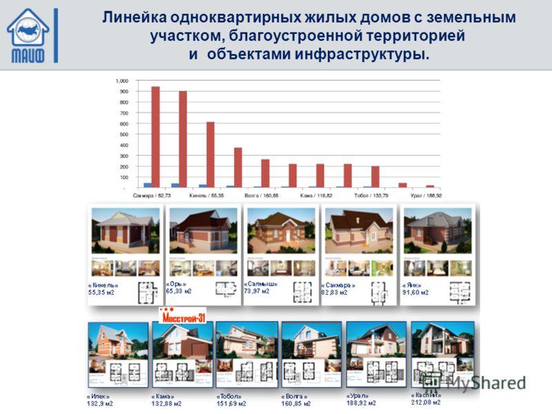 Линейка одноквартирных жилых домов с земельным участком, благоустроенной территорией и объектами инфраструктуры.