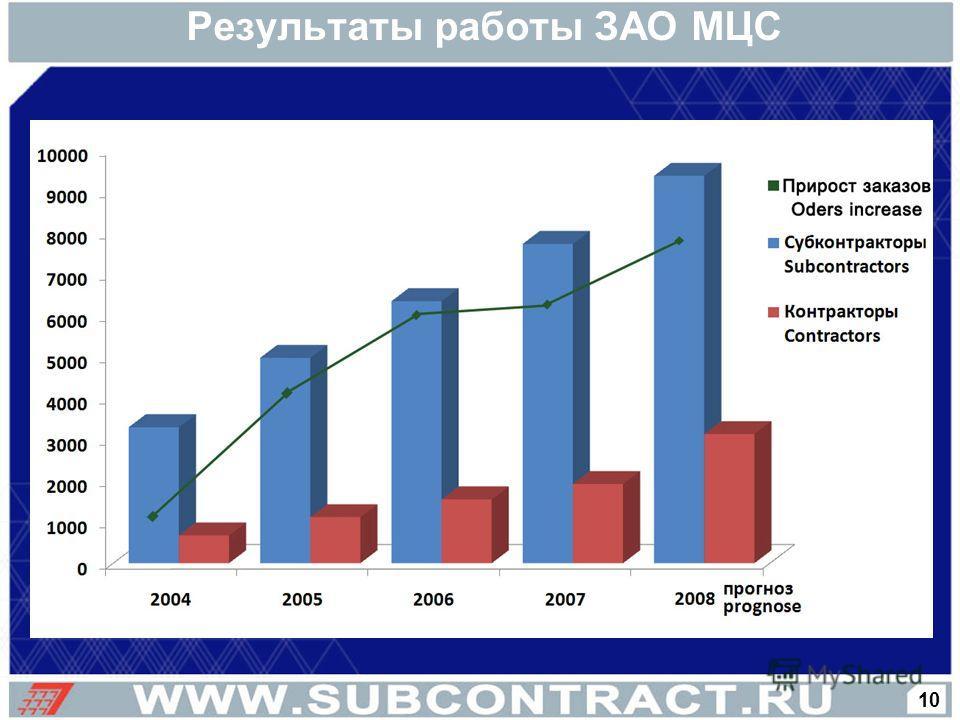 Результаты работы ЗАО МЦС 10