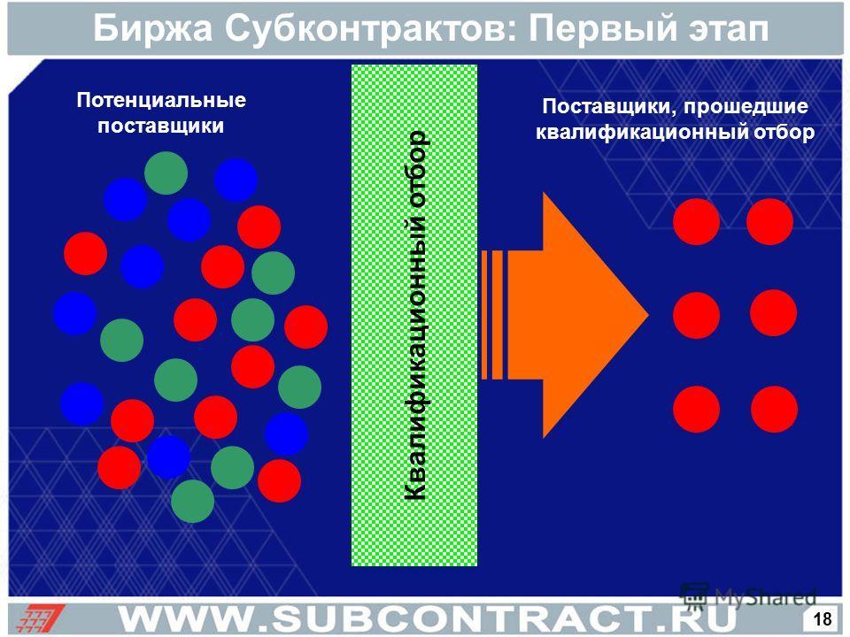 Биржа Субконтрактов: Первый этап Квалификационный отбор Потенциальные поставщики Поставщики, прошедшие квалификационный отбор 18
