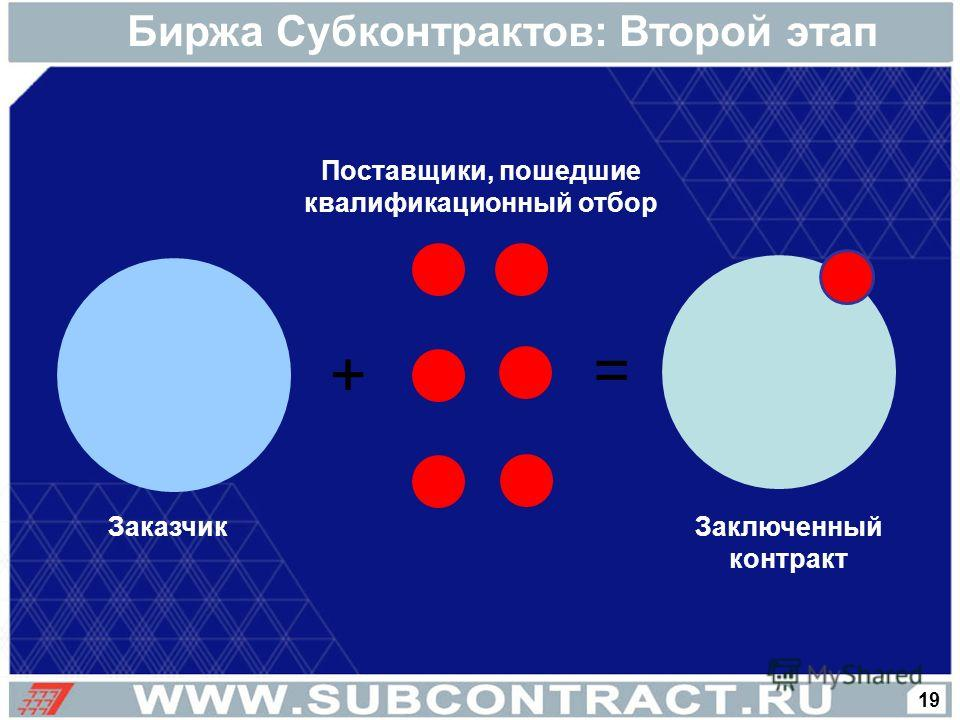 Биржа Субконтрактов: Второй этап + = Поставщики, пошедшие квалификационный отбор Заключенный контракт Заказчик 19