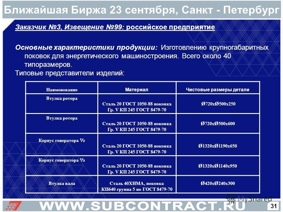 Ближайшая Биржа 23 сентября, Санкт - Петербург 31 Заказчик 3, Извещение 99: российское предприятие Основные характеристики продукции: Изготовлению крупногабаритных поковок для энергетического машиностроения. Всего около 40 типоразмеров. Типовые предс