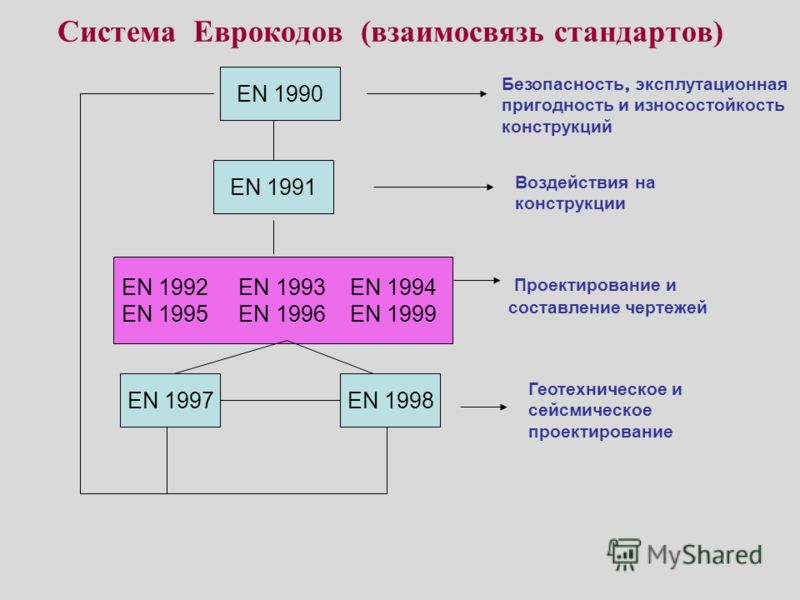 Система Еврокодов (взаимосвязь стандартов) EN 1990 EN 1991 EN 1998 EN 1992 EN 1993 EN 1994 EN 1995 EN 1996 EN 1999 EN 1997 Безопасность, эксплутационная пригодность и износостойкость конструкций Воздействия на конструкции Проектирование и составление