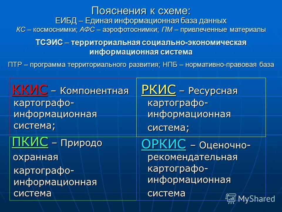 Пояснения к схеме: ККИС – Компонентная картографо- информационная система; ККИС – Компонентная картографо- информационная система; ПКИС – Природо ПКИС – Природо охранная охранная картографо- информационная система ЕИБД – Единая информационная база да