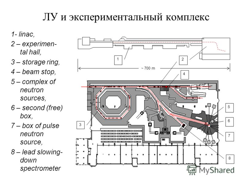 ЛУ и экспериментальный комплекс 1- linac, 2 – experimen- tal hall, 3 – storage ring, 4 – beam stop, 5 – complex of neutron sources, 6 – second (free) box, 7 – box of pulse neutron source, 8 – lead slowing- down spectrometer 1 2 ~ 700 m 4 3 7 5 6 8