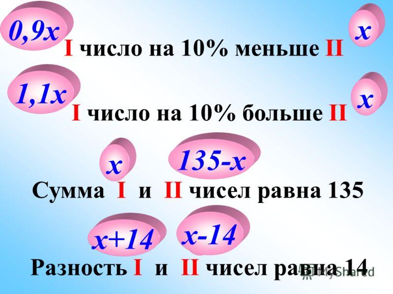 I число составляет II I относится ко II как 3 : 5 х 3х х 5х I число составляет 15% от II х 0,15х