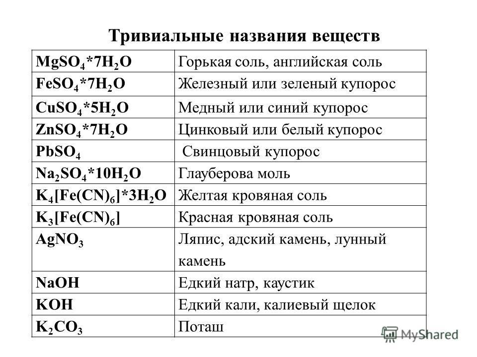 Тривиальные названия веществ MgSO 4 *7H 2 OГорькая соль, английская соль FeSO 4 *7H 2 OЖелезный или зеленый купорос CuSO 4 *5H 2 OМедный или синий купорос ZnSO 4 *7H 2 OЦинковый или белый купорос PbSO 4 Свинцовый купорос Na 2 SO 4 *10H 2 OГлауберова
