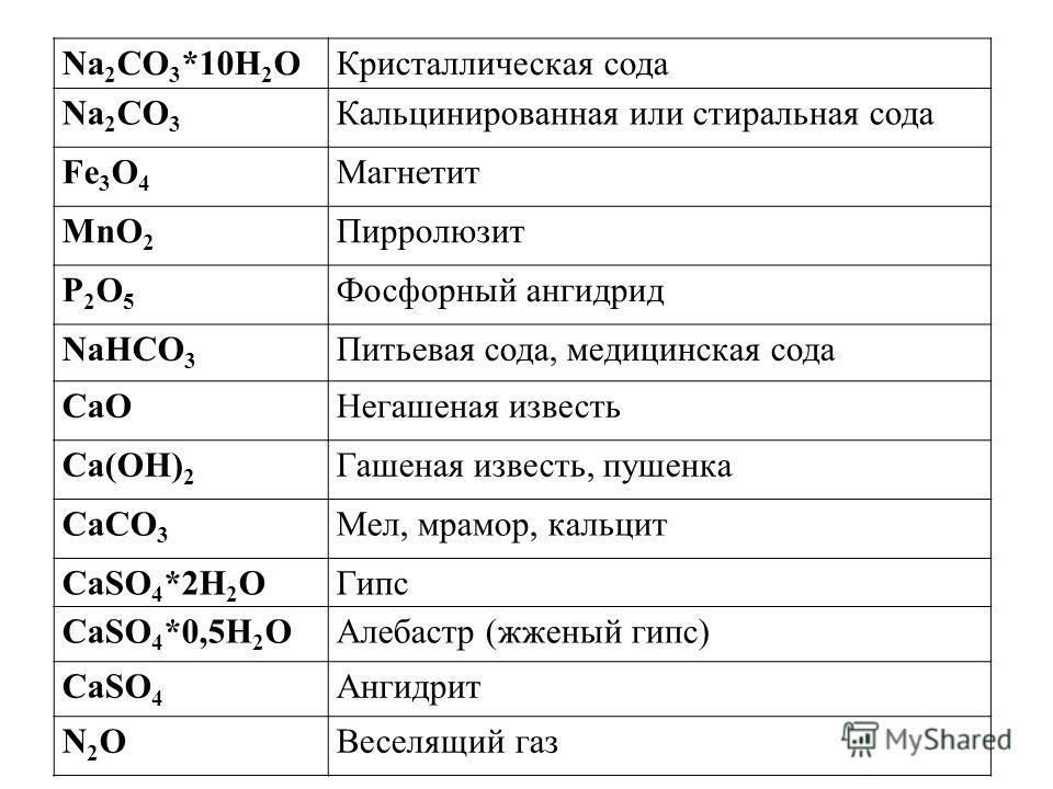 Na 2 CO 3 *10H 2 OКристаллическая сода Na 2 CO 3 Кальцинированная или стиральная сода Fe 3 O 4 Магнетит MnO 2 Пирролюзит P2O5P2O5 Фосфорный ангидрид NaHCO 3 Питьевая сода, медицинская сода CaOНегашеная известь Ca(OH) 2 Гашеная известь, пушенка CaCO 3
