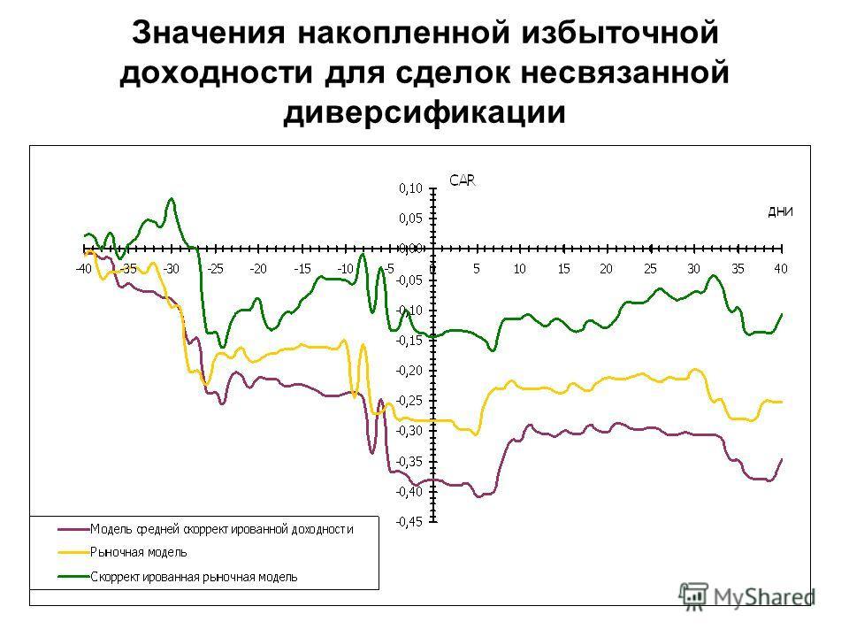 Значения накопленной избыточной доходности для сделок несвязанной диверсификации