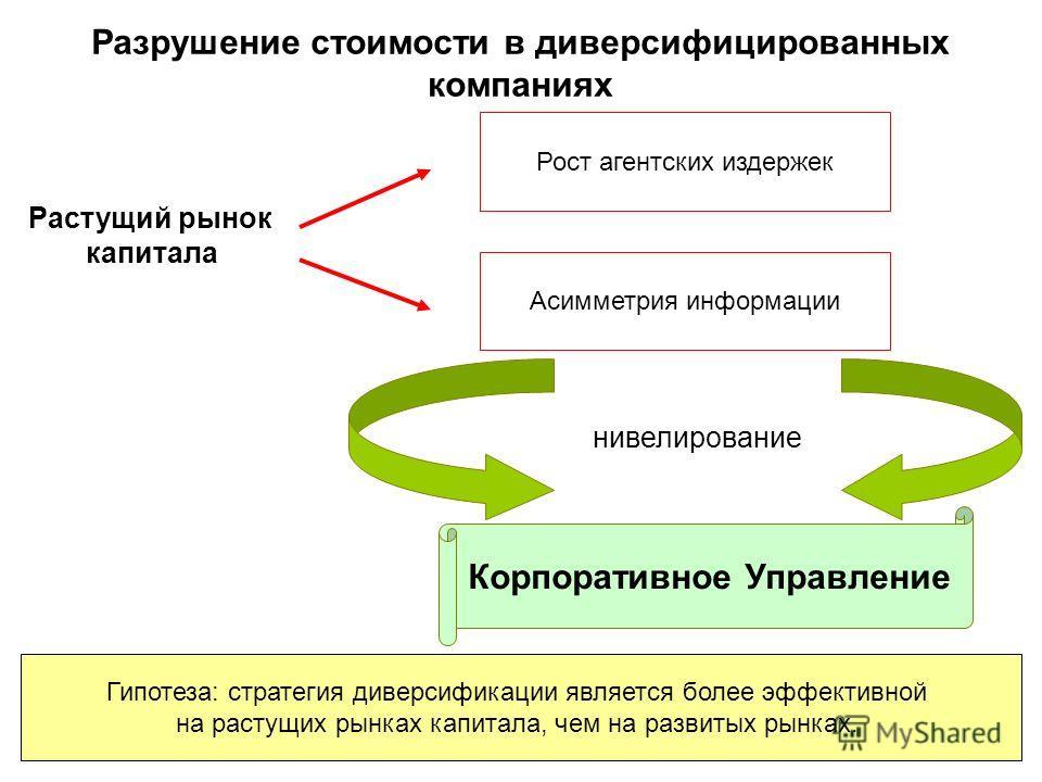 Разрушение стоимости в диверсифицированных компаниях Растущий рынок капитала Рост агентских издержек Асимметрия информации нивелирование Корпоративное Управление Гипотеза: стратегия диверсификации является более эффективной на растущих рынках капитал