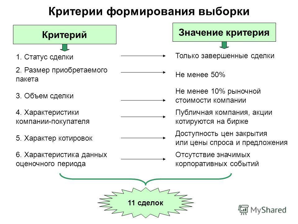 Критерии формирования выборки Критерий Значение критерия 1. Статус сделки 2. Размер приобретаемого пакета 3. Объем сделки 4. Характеристики компании-покупателя 5. Характер котировок 6. Характеристика данных оценочного периода Только завершенные сделк
