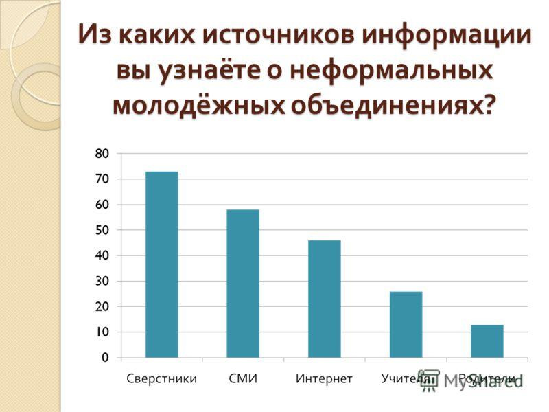 Из каких источников информации вы узнаёте о неформальных молодёжных объединениях ?