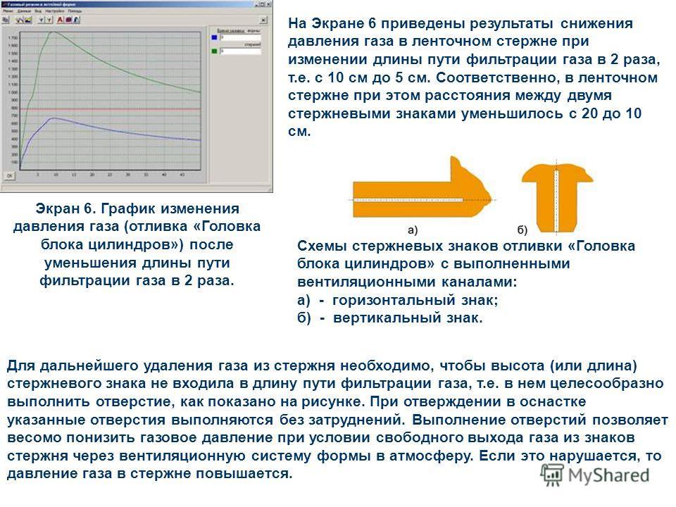 Экран 6. График изменения давления газа (отливка «Головка блока цилиндров») после уменьшения длины пути фильтрации газа в 2 раза. На Экране 6 приведены результаты снижения давления газа в ленточном стержне при изменении длины пути фильтрации газа в 2