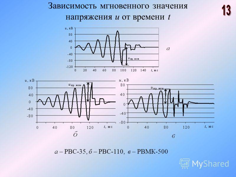 Зависимость мгновенного значения напряжения u от времени t а – РВС-35, б – РВС-110, в – РВМК-500