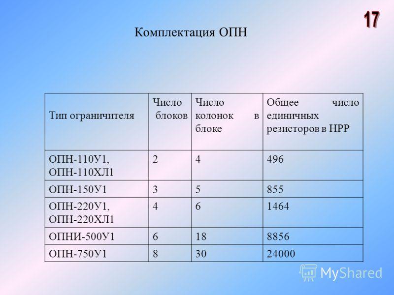 Комплектация ОПН Тип ограничителя Число блоков Число колонок в блоке Общее число единичных резисторов в НРР ОПН-110У1, ОПН-110ХЛ1 24496 ОПН-150У135855 ОПН-220У1, ОПН-220ХЛ1 461464 ОПНИ-500У16188856 ОПН-750У183024000
