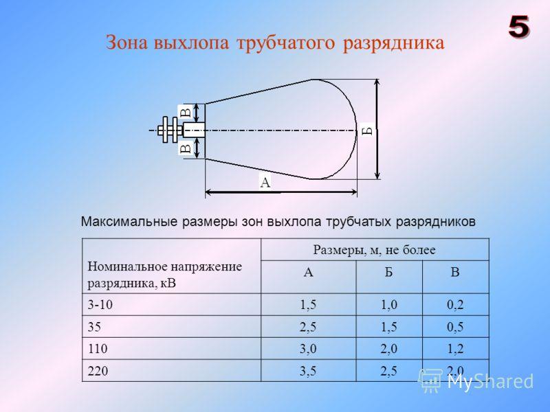 Зона выхлопа трубчатого разрядника Максимальные размеры зон выхлопа трубчатых разрядников Номинальное напряжение разрядника, кВ Размеры, м, не более АБВ 3-101,51,00,2 352,51,50,5 1103,02,01,2 2203,52,52,0