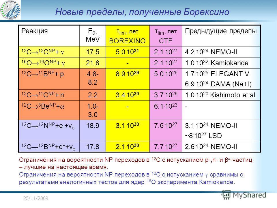 25/11/2009 Новые пределы, полученные Борексино РеакцияE 0, MeV τ lim, лет BOREXINO τ lim, лет CTF Предыдущие пределы 12 C 12 C NP + 17.55.0. 10 31 2.1. 10 27 4.2. 10 24 NEMO-II 16 O 16 O NP + 21.8-2.1. 10 27 1.0. 10 32 Kamiokande 12 C 11 B NP + p 4.8