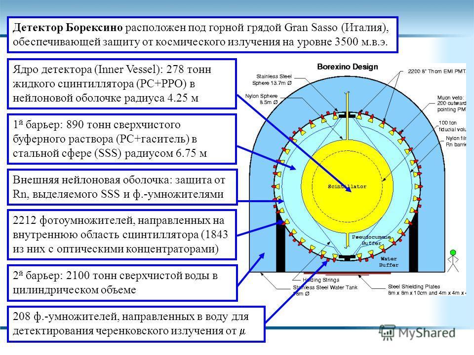 25/11/2009 Детектор Борексино расположен под горной грядой Gran Sasso (Италия), обеспечивающей защиту от космического излучения на уровне 3500 м.в.э. Ядро детектора (Inner Vessel): 278 тонн жидкого сцинтиллятора (PC+PPO) в нейлоновой оболочке радиуса