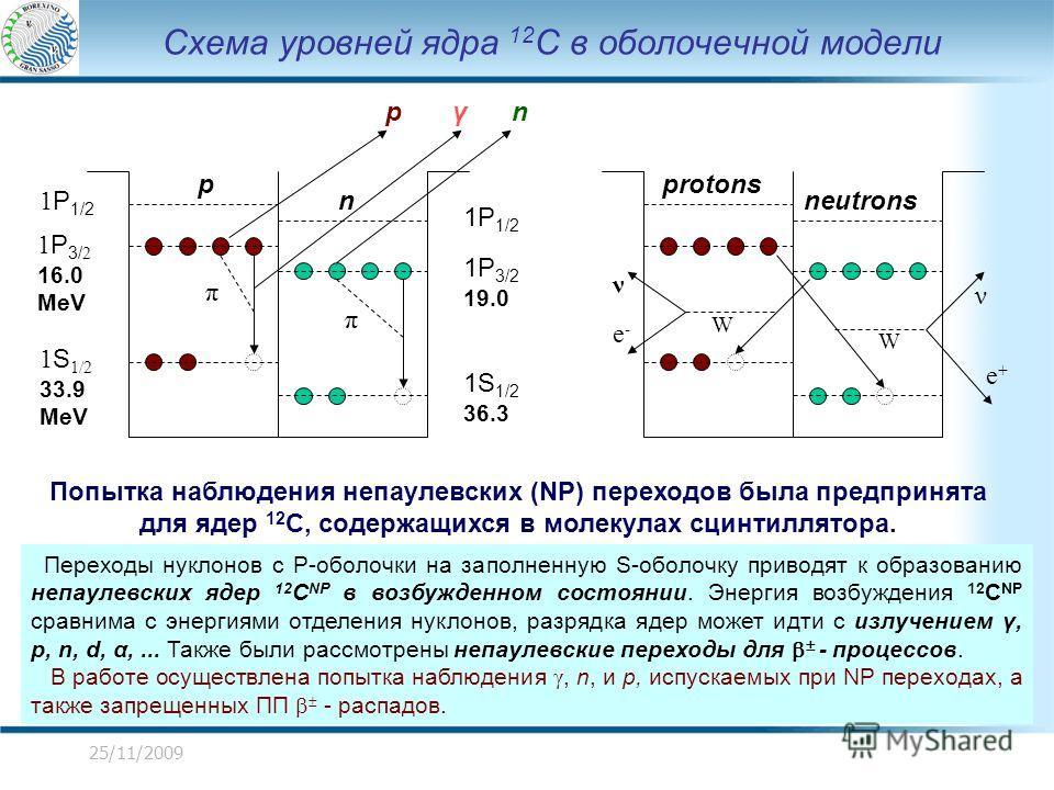25/11/2009 Схема уровней ядра 12 C в оболочечной модели 1 P 1/2 1 P 3/ 2 16.0 MeV 1 S 1/2 33.9 MeV 1P 3/2 19.0 1S 1/2 36.3 1P 1/2 p protons n neutrons W ν e+e+ W e-e- ν π Попытка наблюдения непаулевских (NP) переходов была предпринята для ядер 12 C,